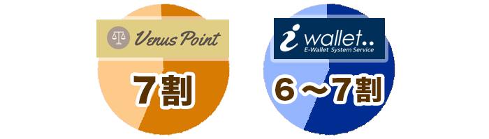 ビーナスポイントが使えるカジノは7割、アイウォレットが使えるカジノは6~7割