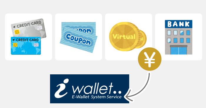 iWallet(アイウォレット)に入金する方法は4種類