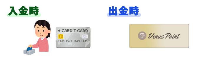 クレジットカードで入金し手数料が安く、出金スピードも早いビーナスポイントで出金する