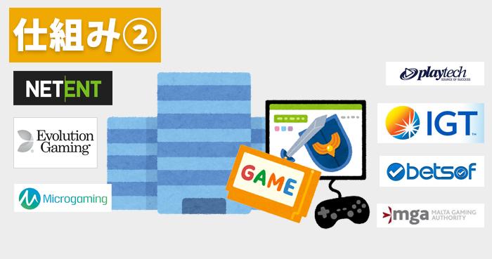 【仕組み②】ゲームソフトを提供する会社の役割
