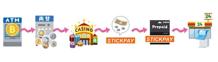 スティックペイを利用してオンラインカジノで遊ぶ一連の流れ