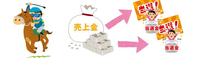日本の競馬のオッズはパリミュチュエル方式