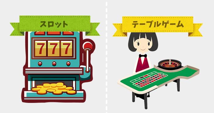 大きく分けてスロットとテーブルゲームがプレイ可能