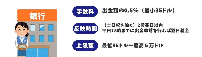 収納代行サービス(日本)=国内銀行送金