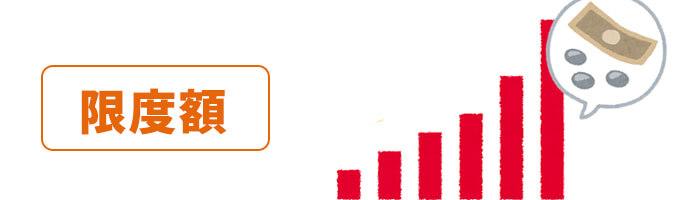 iWallet(アイウォレット)のクレジットカード入金の入金限度額