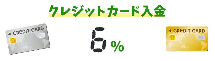 iWallet(アイウォレット)のクレジットカード入金手数料