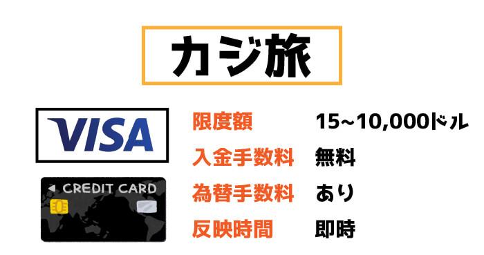 カジ旅のVISA入金:限度額と手数料・反映時間