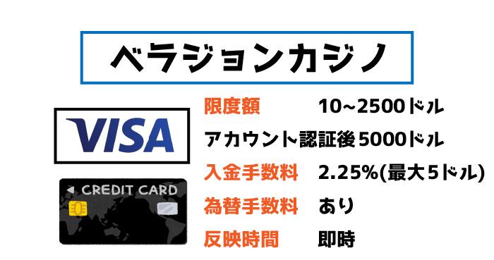 ベラジョンカジノのVISA入金:限度額や手数料、反映時間